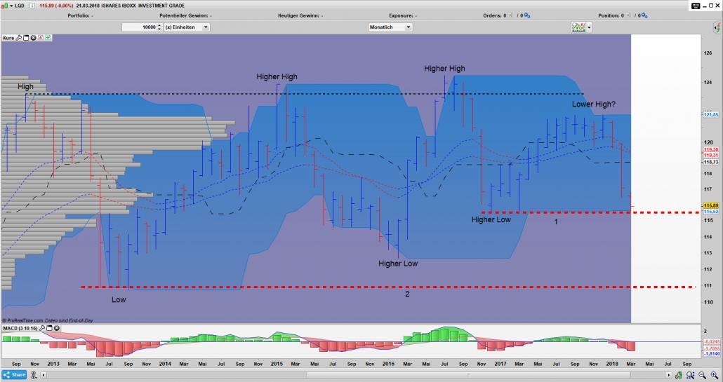 LQD Bar Monats Chart: Es droht ein niedrigeres Hoch
