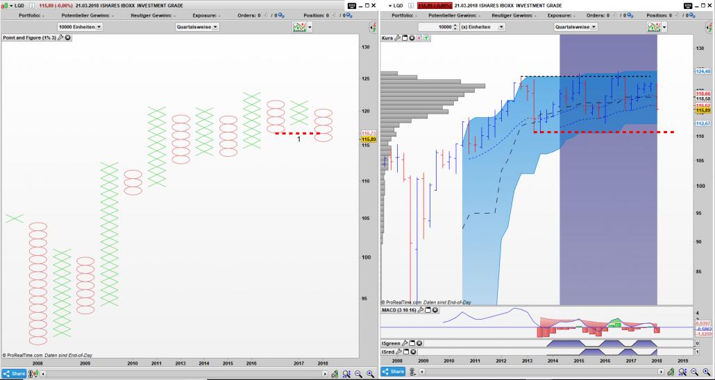 LQD Point and Figure Quartals Chart, Bar Quartals Chart: Erste Anzeichen eines Verkaufssignals im Point and Figure