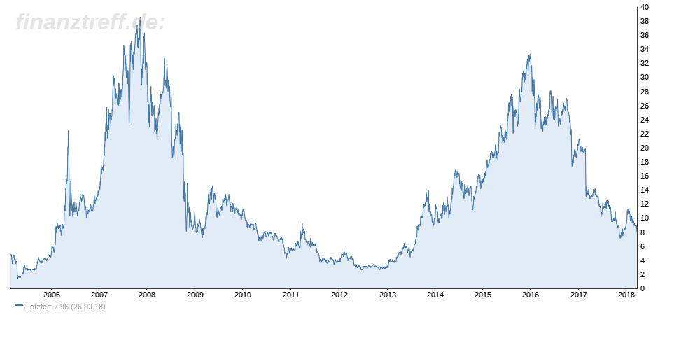 Nordex Aktie im langfristigen Chart