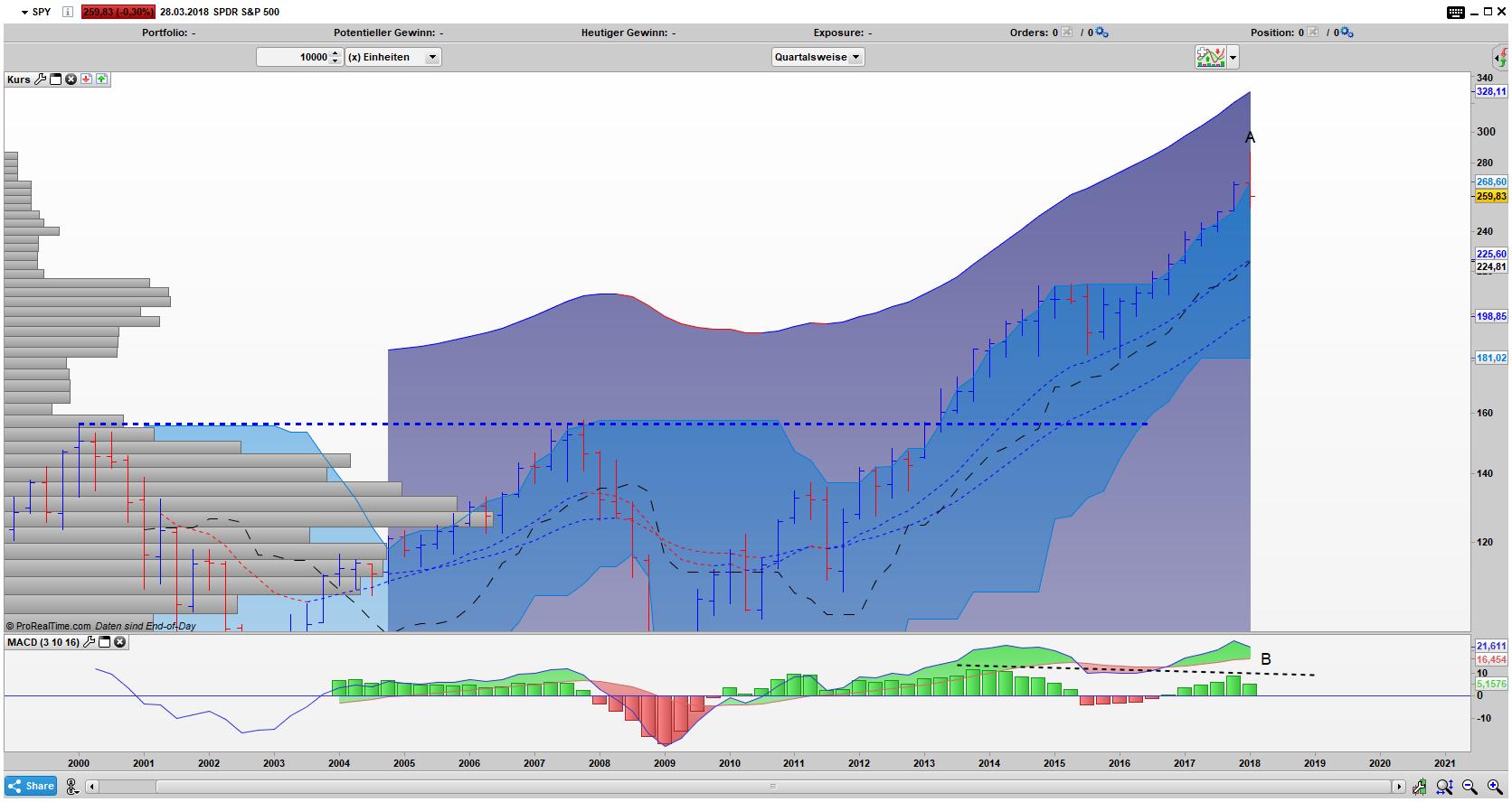 SPY Bar Quartals Chart: Erster Umkehrstab seit 2011