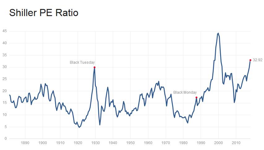 Das Shiller KGV höher als 1929
