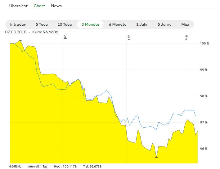 Wenn Aktien fallen kaufen? Es kommt darauf an.