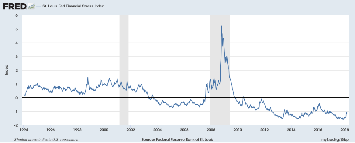 St Louis Fed Financial Stress Index - Der Stress steigt nur leicht