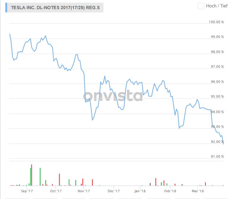 Tesla - Aktien und Anleihen unter Druck - Tesla Anleihe Laufzeit 2025