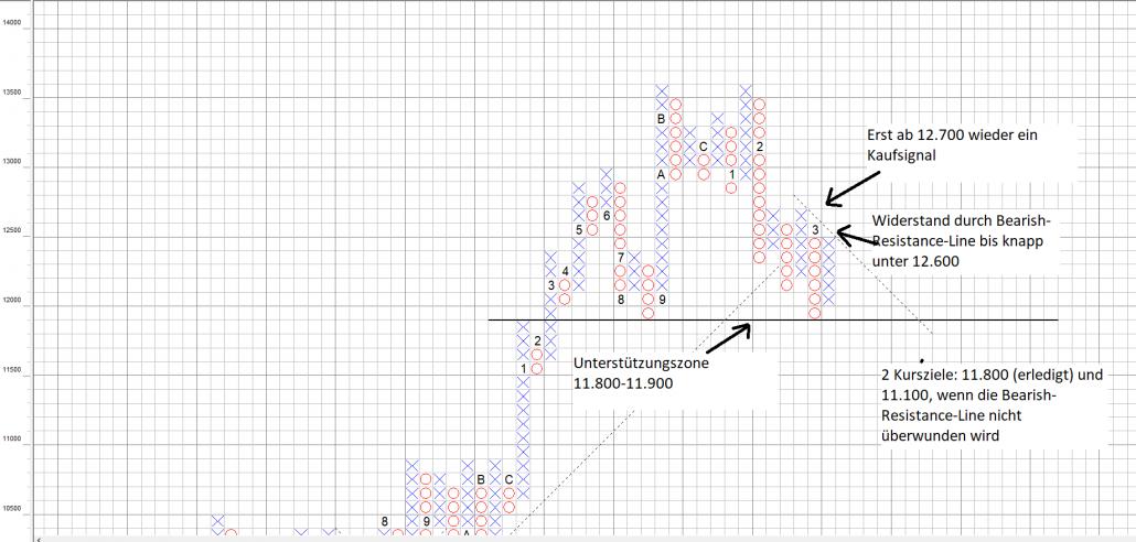 DAX Point and Figure Chart: Im Bann der Bären