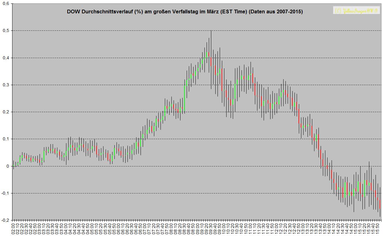 Durchschnittsverlauf des Dow am Verfallstag März zwischen 2007 und 2015