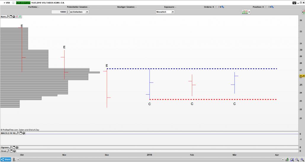 VBX 150318 Bar Monats Chart: Die Aktie ist in einer Kontraktionsphase