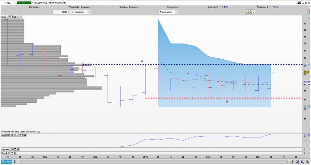 VBX Bar Wochen Chart: Ausbruch aus der Range ist möglich