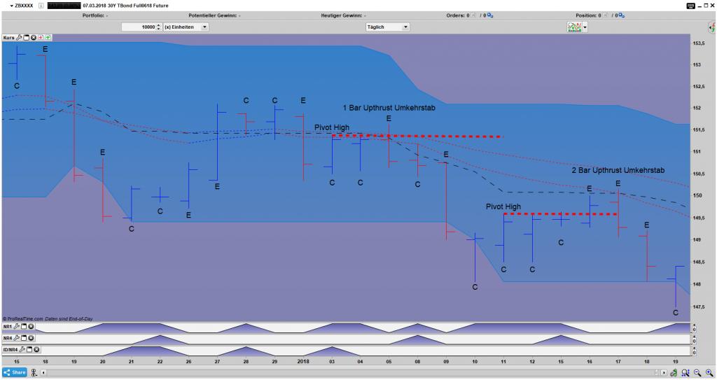 Kontraktion (C) / Expansion (E) am Beispiel des T Bonds Futures