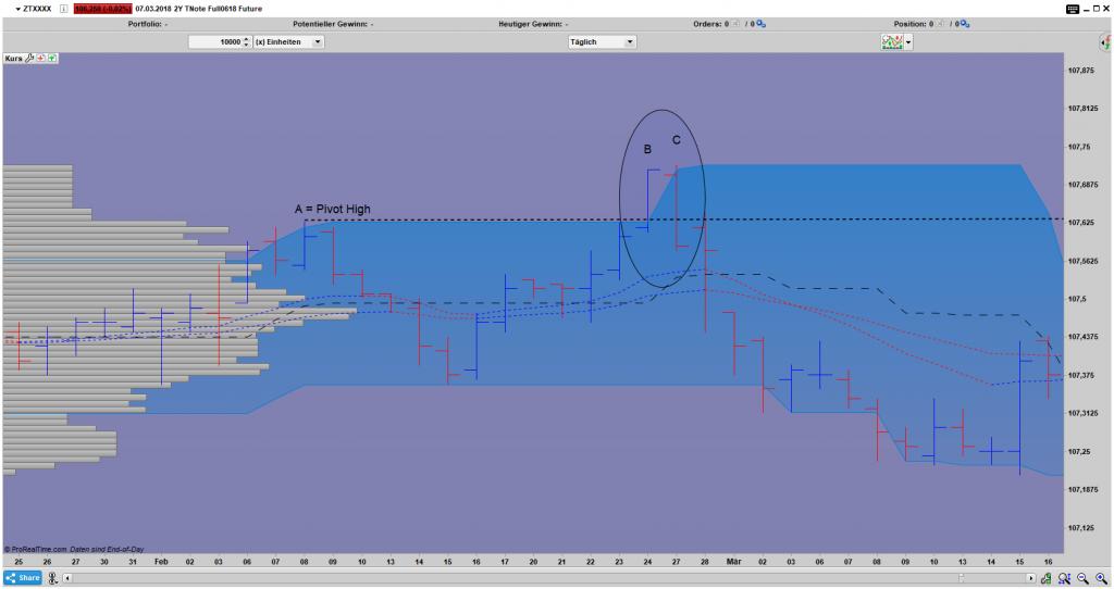 ZT Bar Tages Chart: 2 Bar Upthrust Umkehrstab Pattern