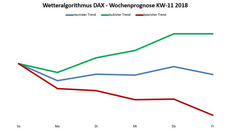 DAX-Prognose durch den Wetteralgorithmus 11-18