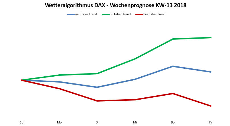 dax prognose nach dem wetteralgorithmus 13 18 trading treff. Black Bedroom Furniture Sets. Home Design Ideas
