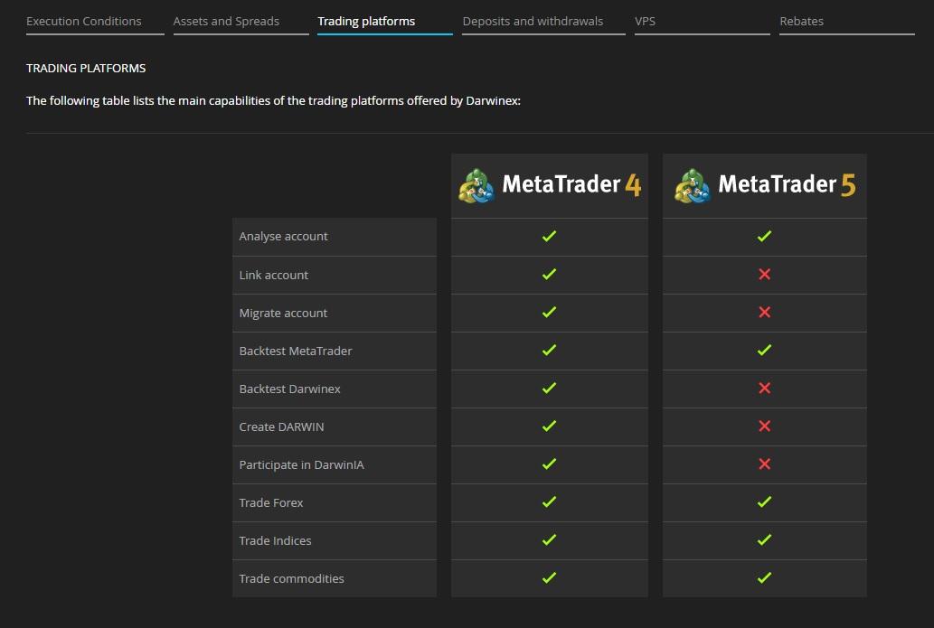 darwinex Vergleich MT4 und MT5