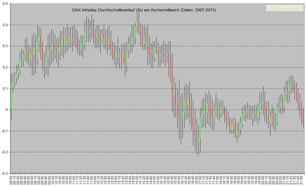 Durchschnittsverlauf DAX am Aschermittwoch zwischen 2007 und 2015