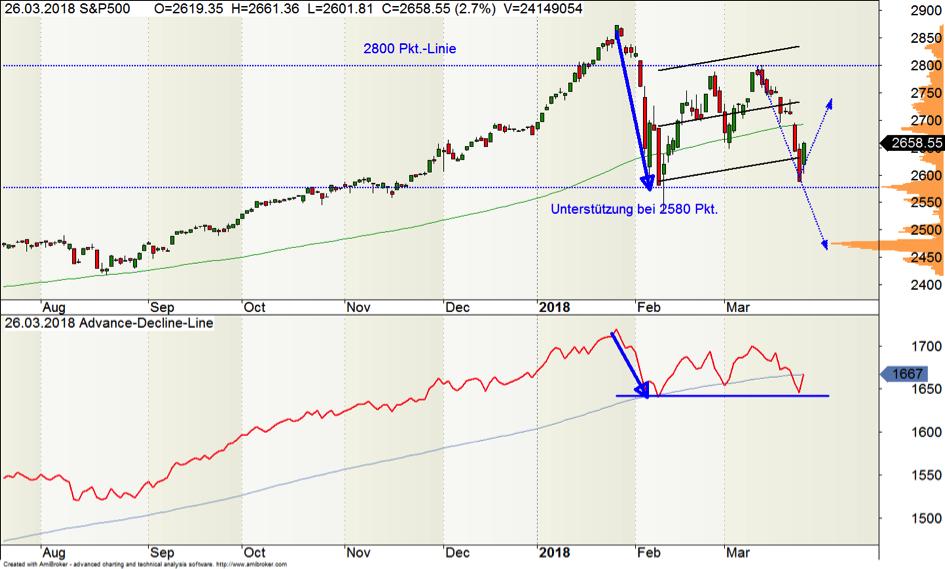 Wall Street vor Entscheidung: Welche Richtung schlägt der SP500 ein?