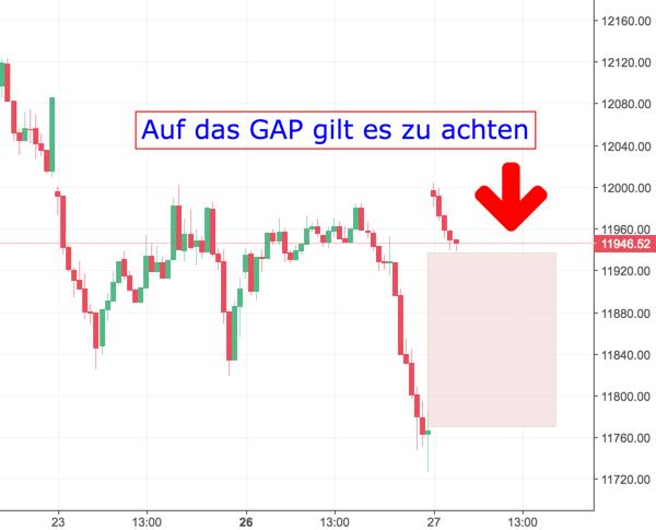 GAP-Trading im DAX möglich