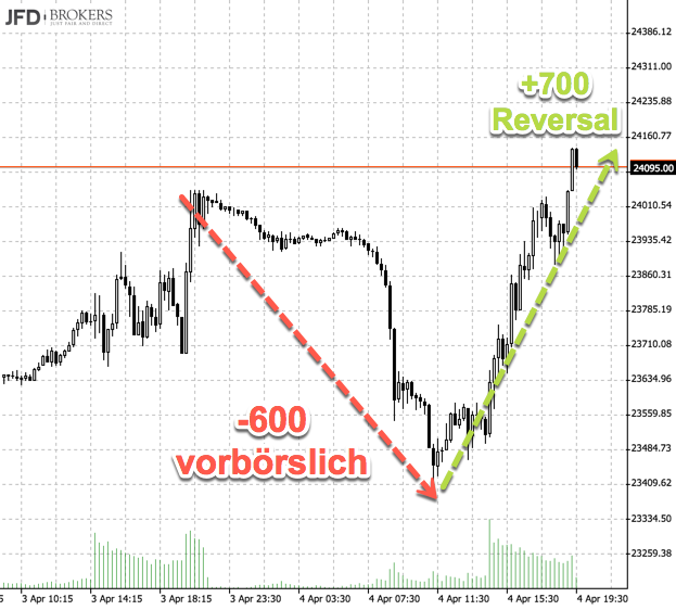 Handelszeit Dow Jones
