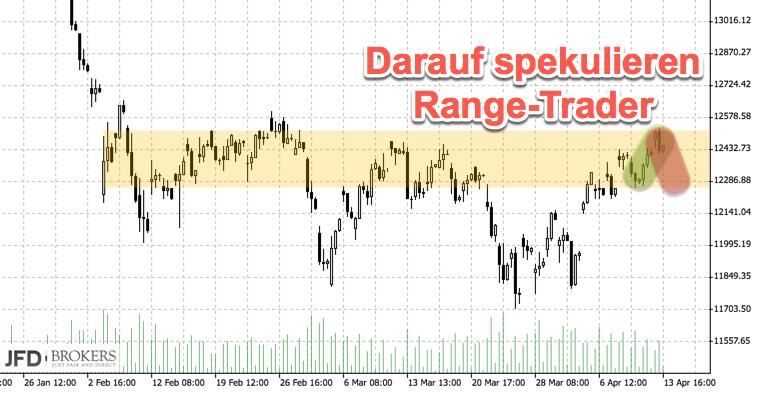 Range-Ziel erreicht im DAX - Pendeln nach unten?