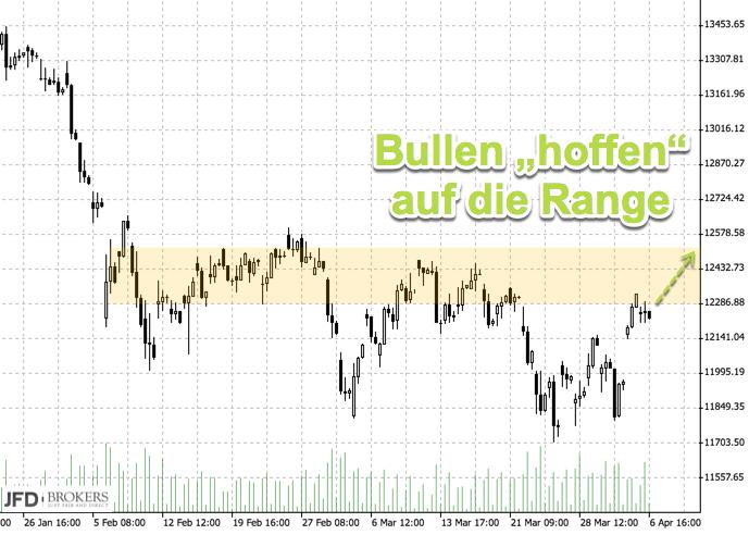 Bullishes Szenario im DAX: Range