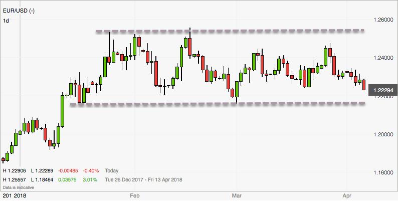 Forex Trend im EURUSD im April nicht erkennbar