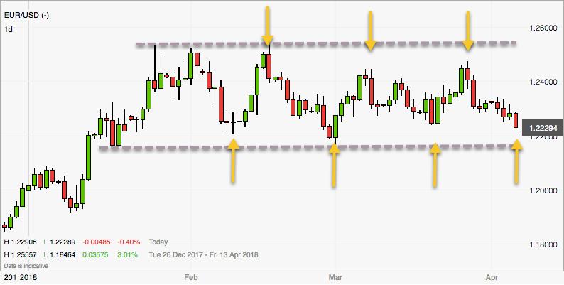 Trading-Ideen für die Range im EURUSD