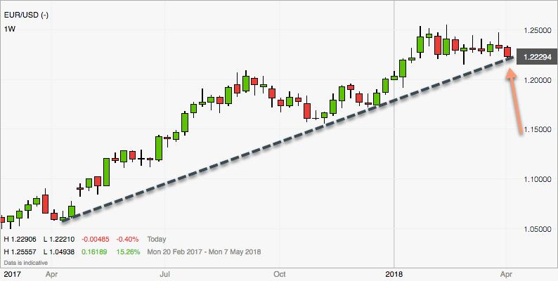 Forex Trend im EURUSD hier beendet (Rückblick)