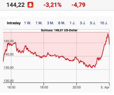 Kursverlauf Spotify intraday zweiter Handelstag NYSE