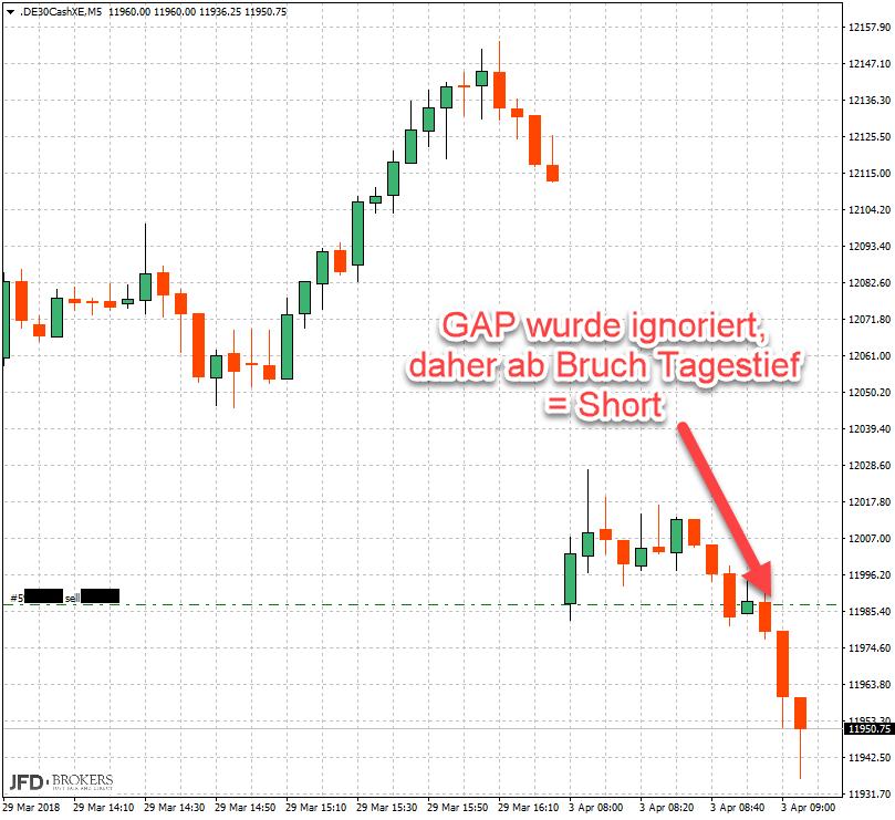 GAP-Trading im Wochenverlauf beim DAX