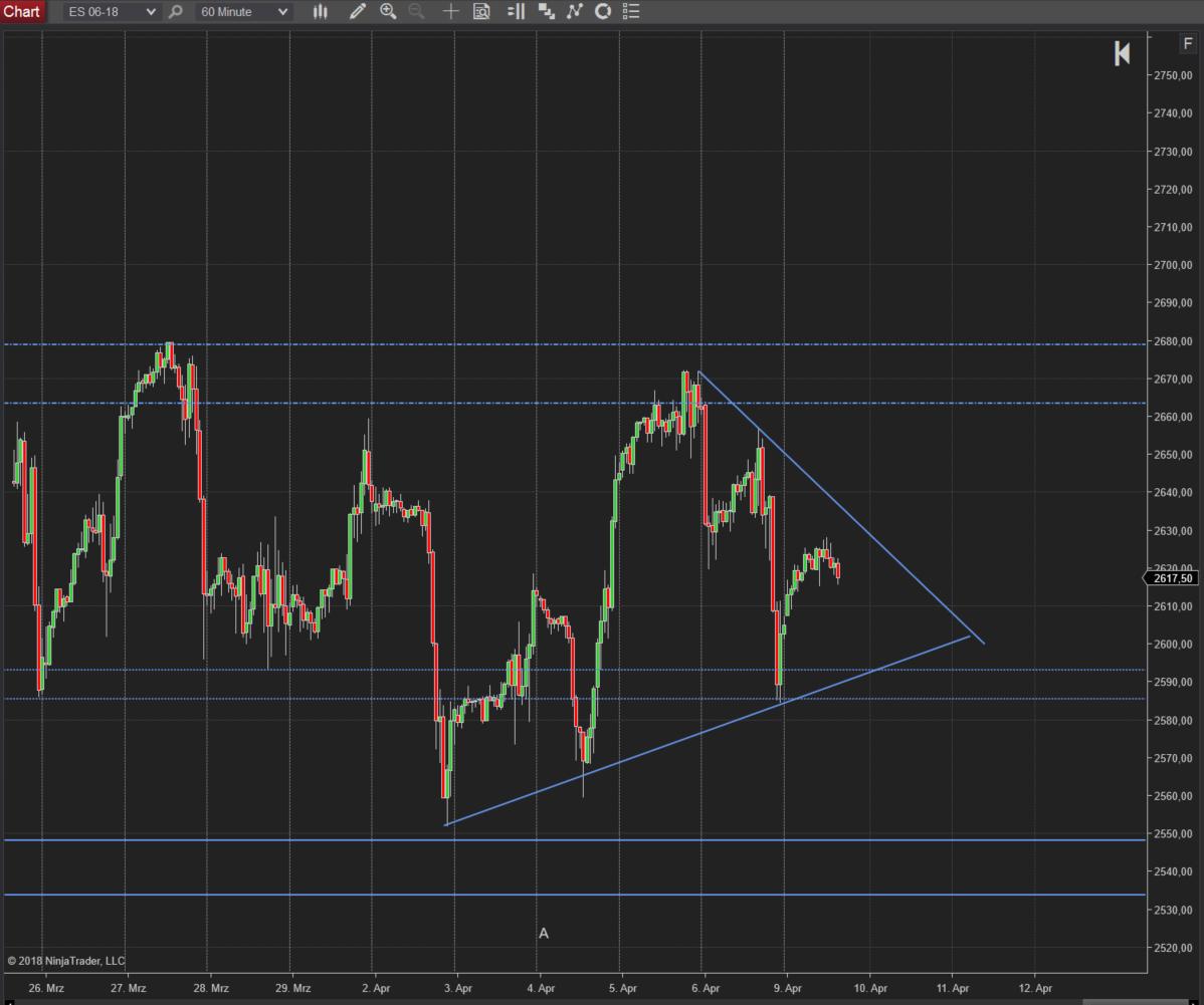 Trading im SP500: Stundenchart und Dreieck