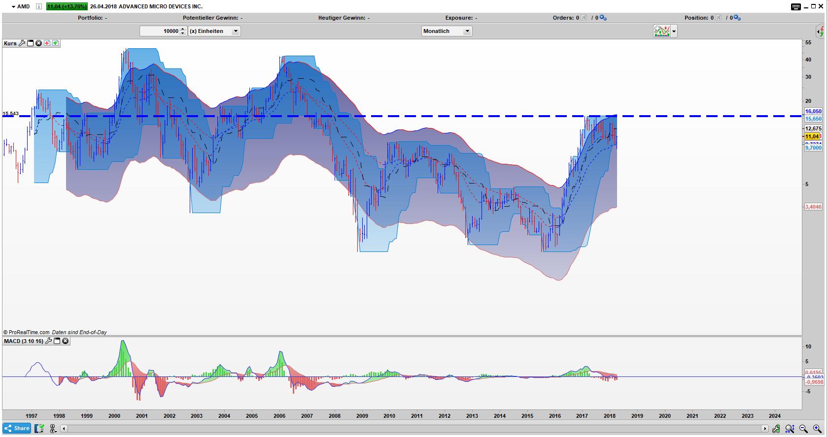 AMD Bar Monats Chart: Aktie ist noch gedeckelt