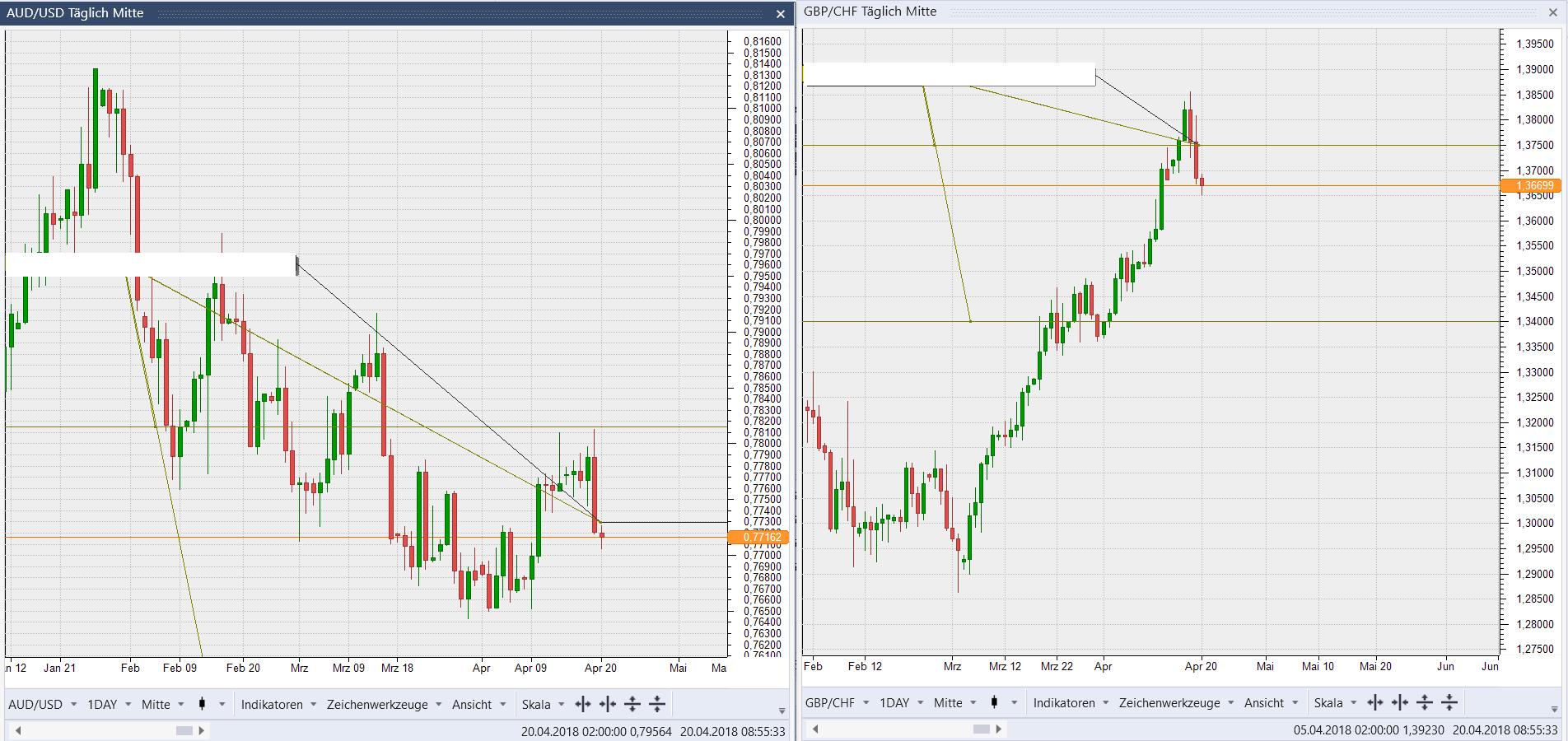 AUD/USD & GBP/CHF Tages Chart: Jeweil ein Umkehrstab Upthrust Pattern aktiv