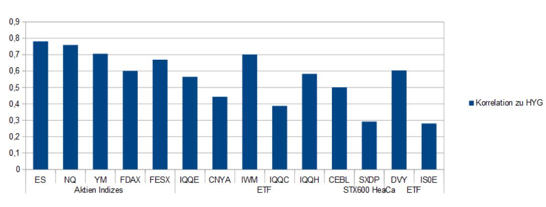 Zwischen den Aktienindizes und dem US High Yield Sektor besteht eine recht hohe Korrelation