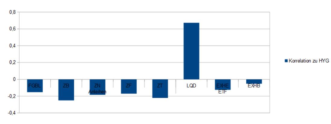 Negative Korrelation bei den Staatsanleihen, hohe positive bei den Investment Grade Corp. Bonds