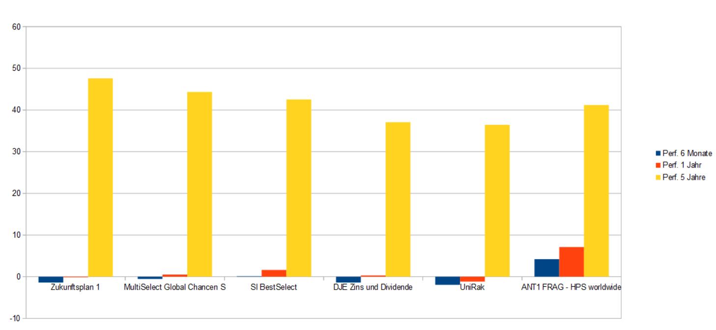ANT1 FRAG - HPS worldwide vs die besten 5 Mischfonds