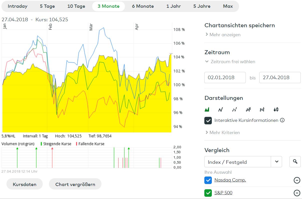 Antifrag vs NASDAQ Composite, S&P500 und EURO STOXX 50