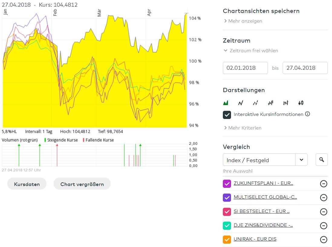 Chart ANT1 FRAG - HPS worldwide vs die besten fünf Mischfonds