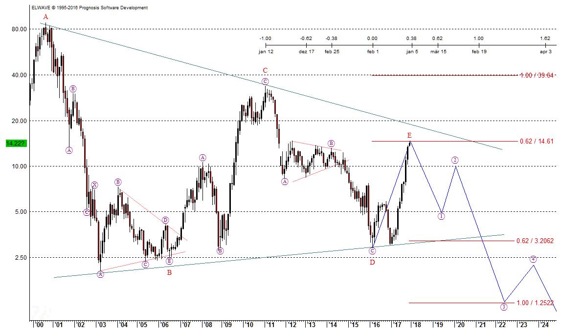 Aixtron Chart