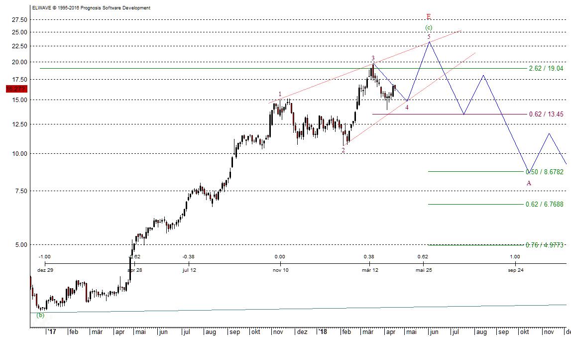 Aixtron Chart 16.04.2018
