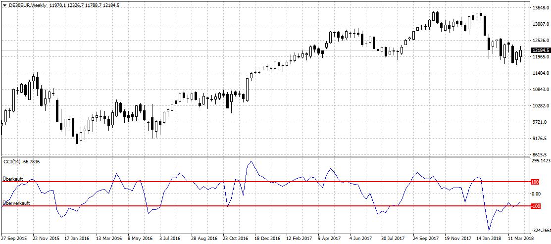 DAX-Daily mit CCI Indikator