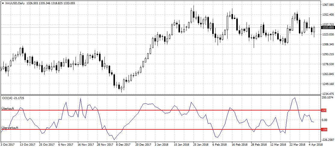 Goldpreis mit CCI Indikator