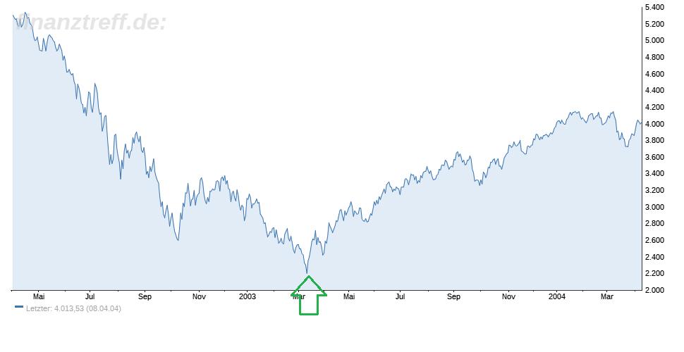 Auswirkungen eines Militärschlag auf die Börse - 2003