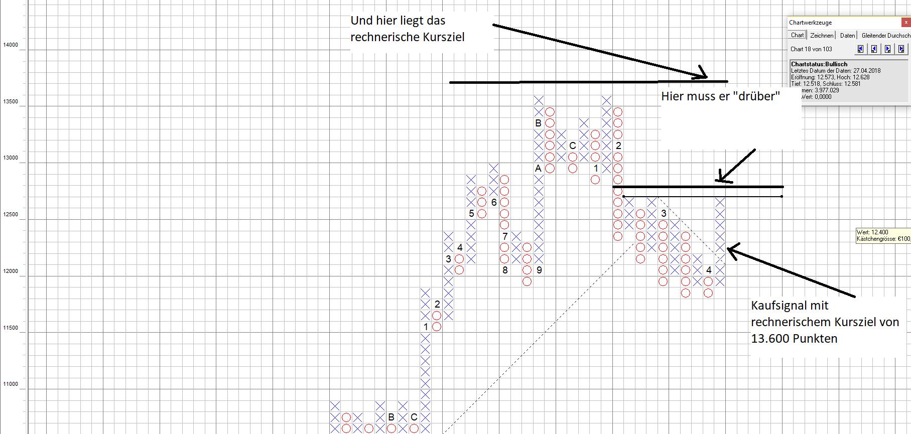 DAX stößt sich weiter heftig den Kopf an im P&F Chart