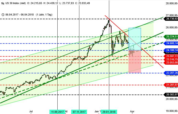 Im DAX naht die Entscheidung: Blick auf Dow Jones Tageschart