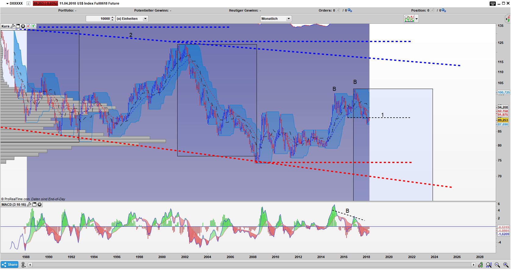 US Dollar Index Bar Monats Chart: Der Abwärtstrend ist äußerst stabil