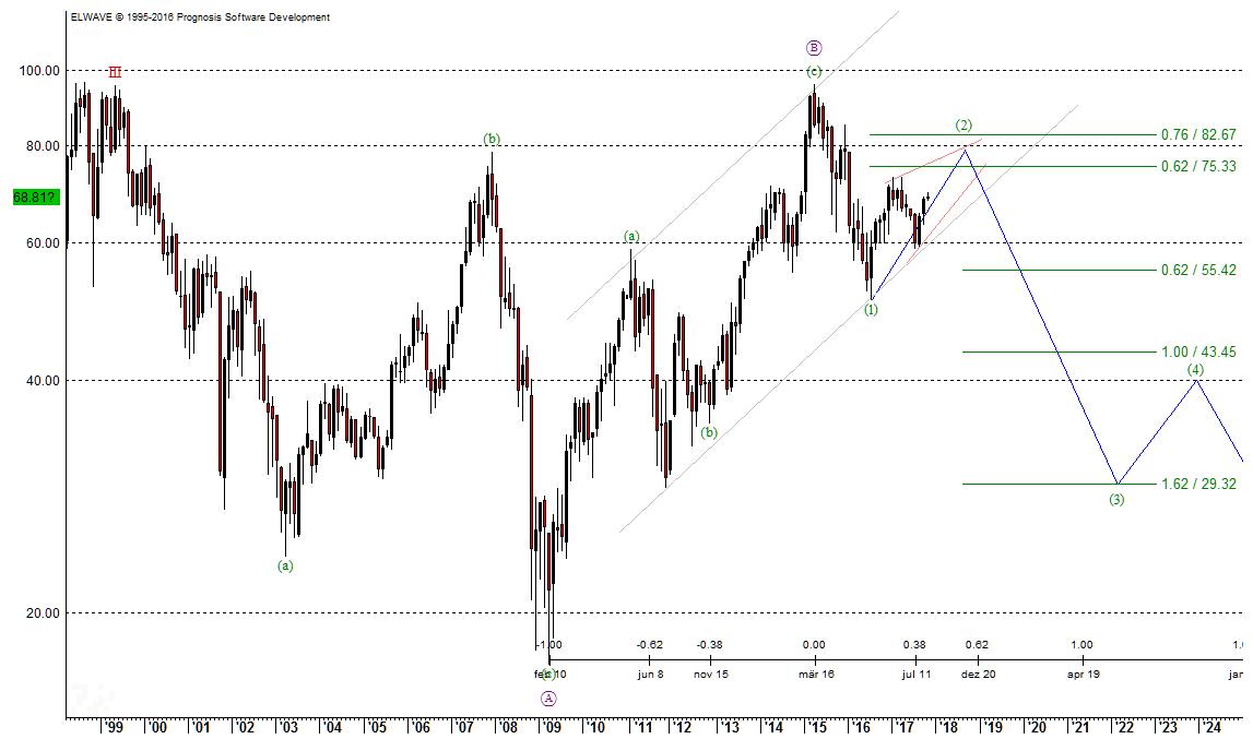 Daimler Chart, 23.10.2017