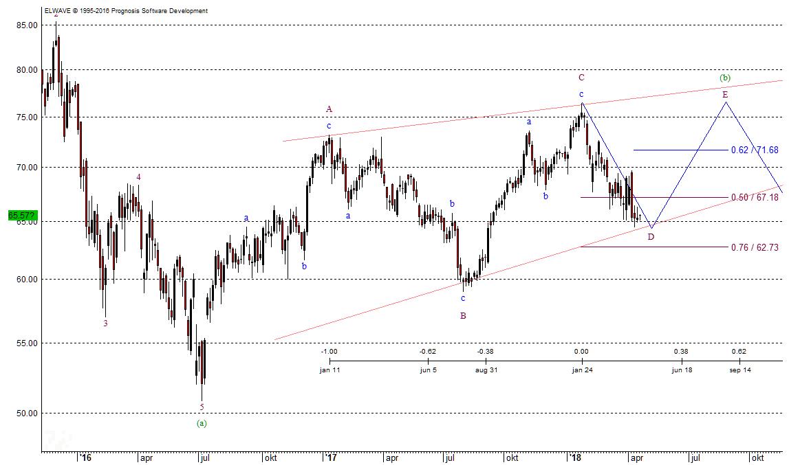 Daimler Chart 17.04.18