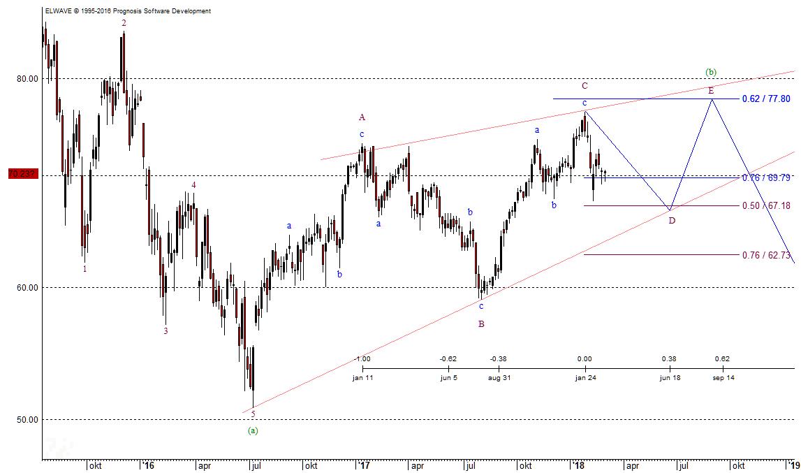 Daimler Chart 28.2.18