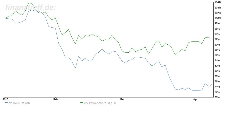 Deutsche Bank und Volkswagen - 3-Monats-Chart