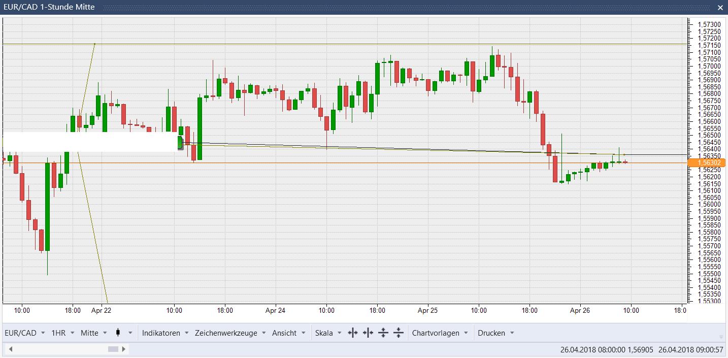 EUR/CAD 60 min Chart: mini Korrektur als Einstiegschance?