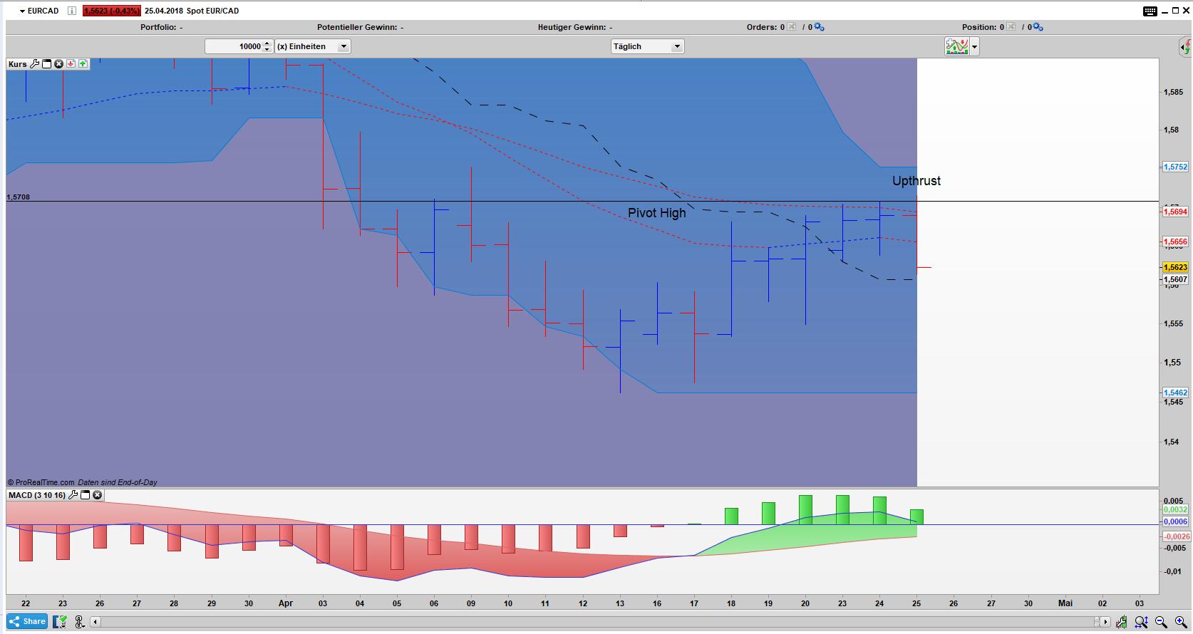 EUR/CAD Bar Tages Chart: Umkehrstab Upthrust Pattern aktiv